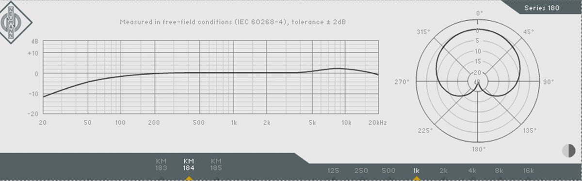 How Frequency Response Helps You To Understand The Sound Of A Microphone