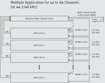 DMI-8 multiple application